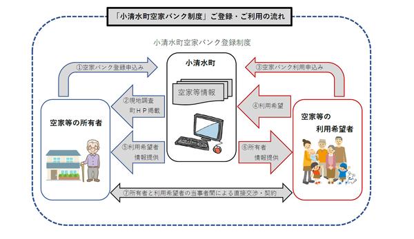 上記の説明文を図式化した画像